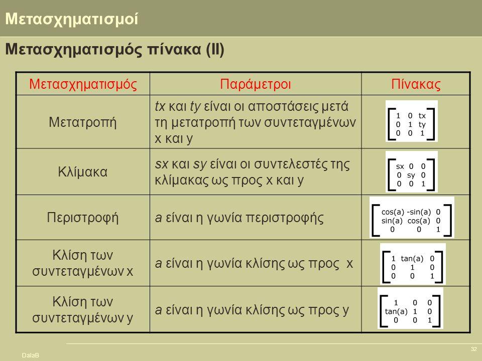 DalaB 32 Μετασχηματισμοί Μετασχηματισμός πίνακα (IΙ) ΜετασχηματισμόςΠαράμετροιΠίνακας Μετατροπή tx και ty είναι οι αποστάσεις μετά τη μετατροπή των συ