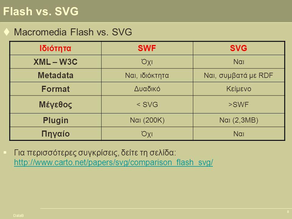 DalaB 9 Εξέλιξη της SVG  Το 1998 δημιουργείται μια ομάδα εργασίας από το W3C (με τη συμμετοχή των Microsoft, Autodesk, Adobe, IBM, Sun, Netscape, Xerox, Apple, Corel, HP, …)  Η έκδοση SVG 1.0 ανακοινώθηκε το Σεπτέμβριο του 2001  Η έκδοση SVG 1.1 ανακοινώθηκε τον Ιανουάριο του 2003  Η έκδοση SVG 1.2 ανακοινώθηκε τον Απρίλιο του 2005  Η έκδοση SVG 2.0 είναι υπό προετοιμασία –(http://www.w3.org/TR/SVG2Reqs/)http://www.w3.org/TR/SVG2Reqs/  H SVG στο Firefox –(http://developer.mozilla.org/en/docs/SVG_in_Firefox)http://developer.mozilla.org/en/docs/SVG_in_Firefox