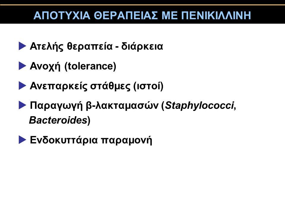 ΑΠΟΤΥΧΙΑ ΘΕΡΑΠΕΙΑΣ ΜΕ ΠΕΝΙΚΙΛΛΙΝΗ  Ατελής θεραπεία - διάρκεια  Ανοχή (tolerance)  Ανεπαρκείς στάθμες (ιστοί)  Παραγωγή β-λακταμασών (Staphylococci