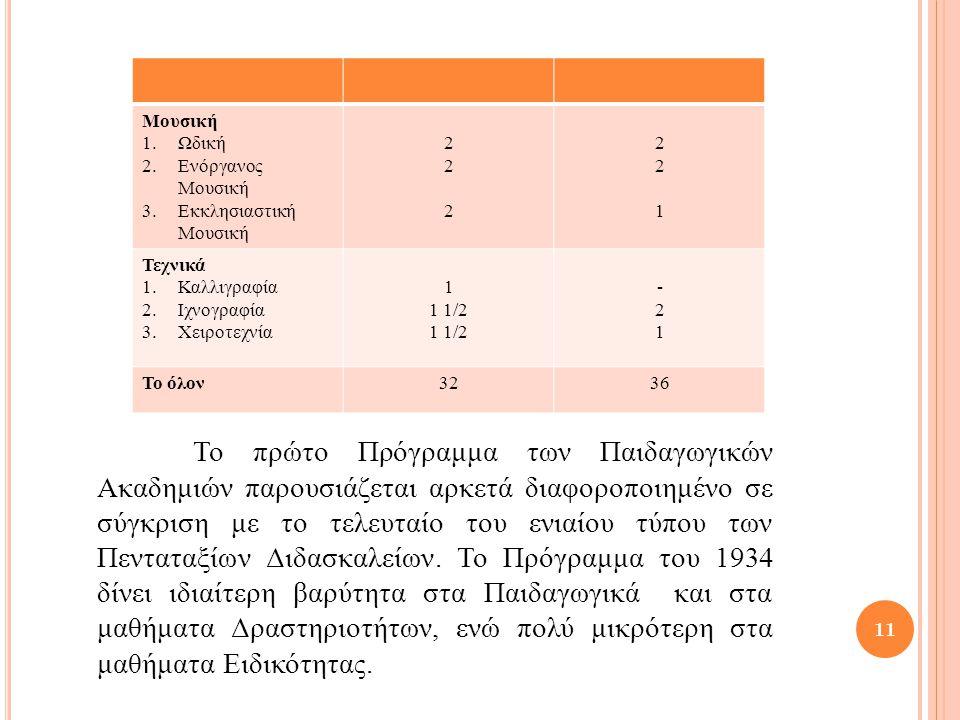 11 Μουσική 1.Ωδική 2.Ενόργανος Μουσική 3.Εκκλησιαστική Μουσική 222222 221221 Τεχνικά 1.Καλλιγραφία 2.Ιχνογραφία 3.Χειροτεχνία 1 1 1/2 -21-21 Το όλον3236 Το πρώτο Πρόγραμμα των Παιδαγωγικών Ακαδημιών παρουσιάζεται αρκετά διαφοροποιημένο σε σύγκριση με το τελευταίο του ενιαίου τύπου των Πενταταξίων Διδασκαλείων.