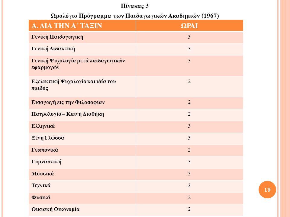 Πίνακας 3 Ωρολόγιο Πρόγραμμα των Παιδαγωγικών Ακαδημιών (1967) 19 Α. ΔΙΑ ΤΗΝ Α΄ ΤΑΞΙΝΩΡΑΙ Γενική Παιδαγωγική3 Γενική Διδακτική3 Γενική Ψυχολογία μετά