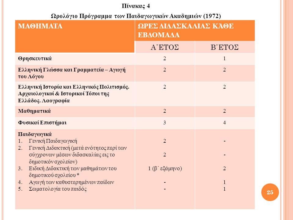 Πίνακας 4 Ωρολόγιο Πρόγραμμα των Παιδαγωγικών Ακαδημιών (1972) 25 ΜΑΘΗΜΑΤΑΩΡΕΣ ΔΙΔΑΣΚΑΛΙΑΣ ΚΆΘΕ ΕΒΔΟΜΑΔΑ Α΄ΕΤΟΣΒ΄ΕΤΟΣ Θρησκευτικά21 Ελληνική Γλώσσα κα
