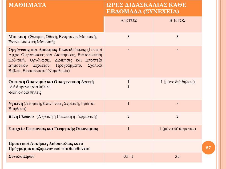 ΜΑΘΗΜΑΤΑΩΡΕΣ ΔΙΔΑΣΚΑΛΙΑΣ ΚΆΘΕ ΕΒΔΟΜΑΔΑ (ΣΥΝΕΧΕΙΑ) Α΄ΕΤΟΣΒ΄ΕΤΟΣ Μουσική (Θεωρία, Ωδική, Ενόργανος Μουσική, Εκκλησιαστική Μουσική) 33 Οργάνωσις και Διοίκησις Εκπαιδεύσεως (Γενικαί Αρχαί Οργανώσεως και Διοικήσεως, Εκπαιδευτική Πολιτική, Οργάνωσις, Διοίκησις και Εποπτεία Δημοτικού Σχολείου, Προγράμματα, Σχολικά Βιβλία, Εκπαιδευτική Νομοθεσία) -- Οικιακή Οικονομία και Οικογενειακή Αγωγή -Δι' άρρενας και θήλεις -Μόνον διά θήλεις 1111 1 (μόνο διά θήλεις) Υγιεινή (Ατομική, Κοινωνική, Σχολική, Πρώται Βοήθειαι) 1- Ξένη Γλώσσα (Αγγλική ή Γαλλική ή Γερμανική)22 Στοιχεία Γεωπονίας και Γεωργικής Οικονομίας11 (μόνο δι' άρρενας) Πρακτικαί Ασκήσεις Διδασκαλίας κατά Πρόγραμμα οριζόμενον υπό του διευθυντού Σύνολο Ωρών35+133 27