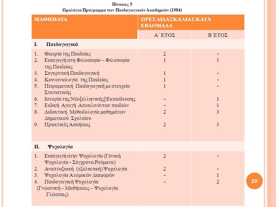 ΜΑΘΗΜΑΤΑΩΡΕΣ ΔΙΔΑΣΚΑΛΙΑΣ ΚΑΤΆ ΕΒΔΟΜΑΔΑ Α΄ ΕΤΟΣΒ΄ΕΤΟΣ I.Παιδαγωγικά 1.Θεωρία της Παιδείας 2.Εισαγωγή στη Φιλοσοφία – Φιλοσοφία της Παιδείας 3.Συγκριτική Παιδαγωγική 4.Κοινωνιολογία της Παιδείας 5.Πειραματική Παιδαγωγική με στοιχεία Στατιστικής 6.Ιστορία της Νέο[ελληνικής] Εκπαίδευσης 7.Ειδική Αγωγή Αποκλινόντων παιδιών 8.Διδακτική Μεθοδολογία μαθημάτων Δημοτικού Σχολείου 9.Πρακτικές Ασκήσεις 21111--2221111--22 -1---1133-1---1133 II.