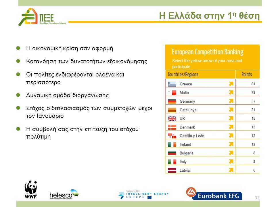 12 Η Ελλάδα στην 1 η θέση Η οικονομική κρίση σαν αφορμή Κατανόηση των δυνατοτήτων εξοικονόμησης Οι πολίτες ενδιαφέρονται ολοένα και περισσότερο Δυναμική ομάδα διοργάνωσης Στόχος ο διπλασιασμός των συμμετοχών μέχρι τον Ιανουάριο Η συμβολή σας στην επίτευξη του στόχου πολύτιμη