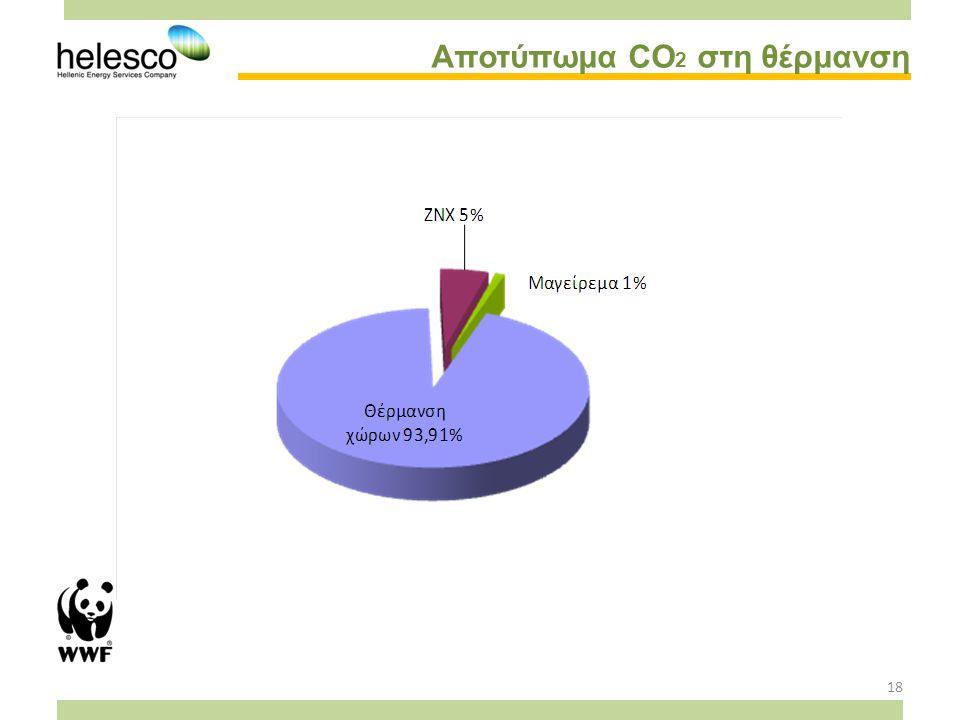 18 Αποτύπωμα CO 2 στη θέρμανση