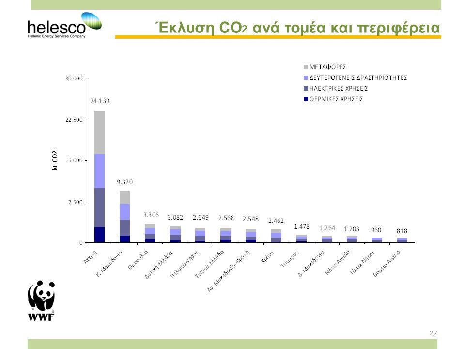 27 Έκλυση CO 2 ανά τομέα και περιφέρεια