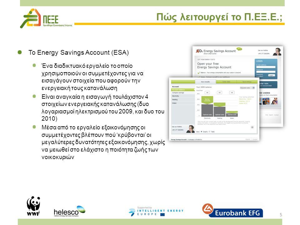 5 Πώς λειτουργεί το Π.ΕΞ.Ε.; Το Energy Savings Account (ESA) Ένα διαδικτυακό εργαλείο το οποίο χρησιμοποιούν οι συμμετέχοντες για να εισαγάγουν στοιχεία που αφορούν την ενεργειακή τους κατανάλωση Είναι αναγκαία η εισαγωγή τουλάχιστον 4 στοιχείων ενεργειακής κατανάλωσης (δυο λογαριασμοί ηλεκτρισμού του 2009, και δυο του 2010) Μέσα από το εργαλείο εξοικονόμησης οι συμμετέχοντες βλέπουν πού 'κρύβονται' οι μεγαλύτερες δυνατότητες εξοικονόμησης, χωρίς να μειωθεί στο ελάχιστο η ποιότητα ζωής των νοικοκυριών