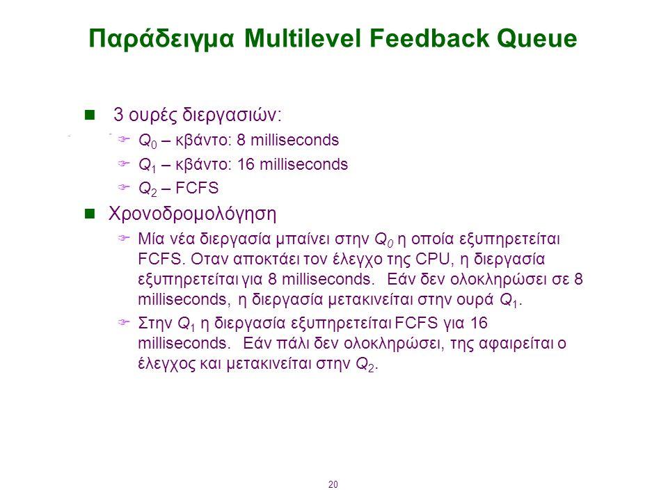 20 Παράδειγμα Multilevel Feedback Queue 3 ουρές διεργασιών:  Q 0 – κβάντο: 8 milliseconds  Q 1 – κβάντο: 16 milliseconds  Q 2 – FCFS Χρονοδρομολόγηση  Μία νέα διεργασία μπαίνει στην Q 0 η οποία εξυπηρετείται FCFS.