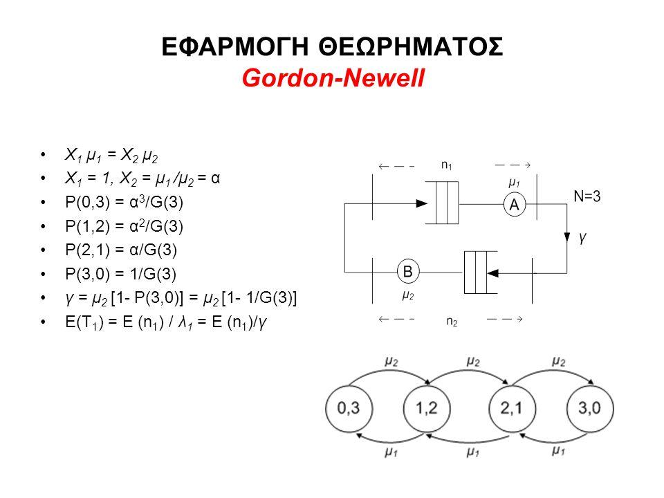ΕΦΑΡΜΟΓΗ ΘΕΩΡΗΜΑΤΟΣ Gordon-Newell Χ 1 μ 1 = Χ 2 μ 2 Χ 1 = 1, Χ 2 = μ 1 /μ 2 = α P(0,3) = α 3 /G(3) P(1,2) = α 2 /G(3) P(2,1) = α/G(3) P(3,0) = 1/G(3) γ = μ 2 [1- P(3,0)] = μ 2 [1- 1/G(3)] E(T 1 ) = E (n 1 ) / λ 1 = E (n 1 )/γ