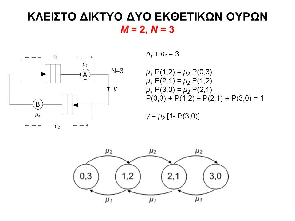 ΚΛΕΙΣΤΟ ΔΙΚΤΥΟ ΔΥΟ ΕΚΘΕΤΙΚΩΝ ΟΥΡΩΝ Μ = 2, Ν = 3 n 1 + n 2 = 3 μ 1 P(1,2) = μ 2 P(0,3) μ 1 P(2,1) = μ 2 P(1,2) μ 1 P(3,0) = μ 2 P(2,1) P(0,3) + P(1,2) + P(2,1) + P(3,0) = 1 γ = μ 2 [1- P(3,0)]