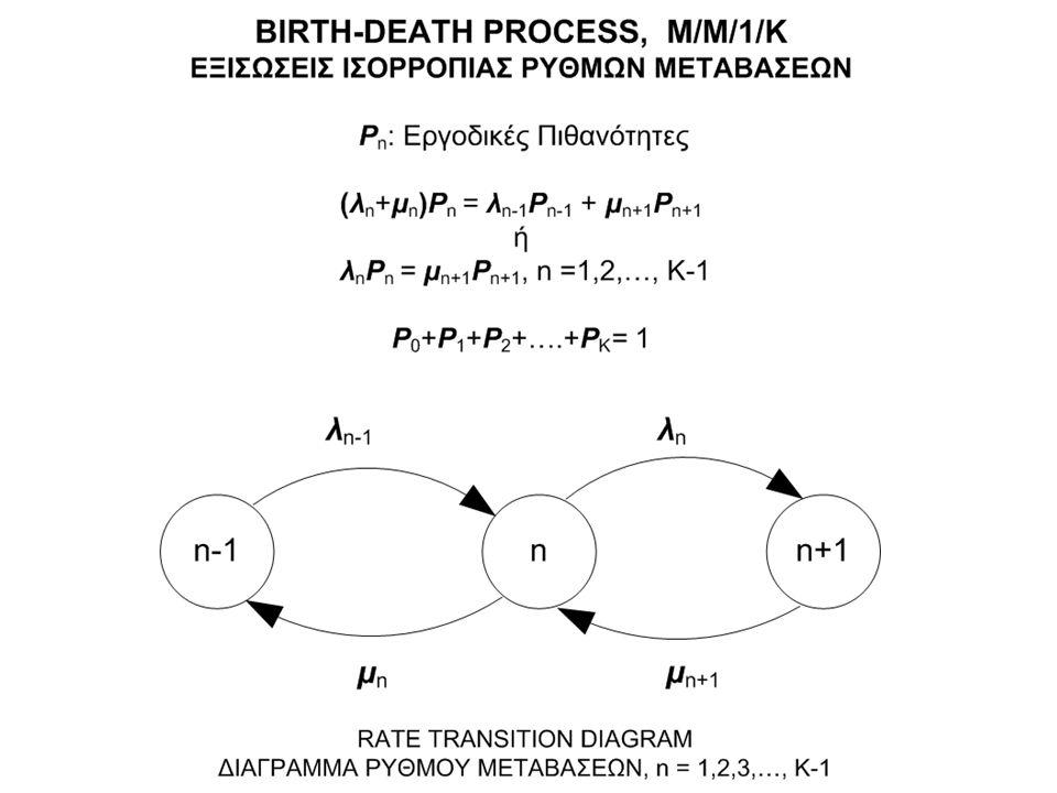 Παράδειγμα ανάλυσης ουράς Markov με m εξυπηρετητές M/M/m [Erlang –C] Infinite buffer Finite # of servers (m) Prob.