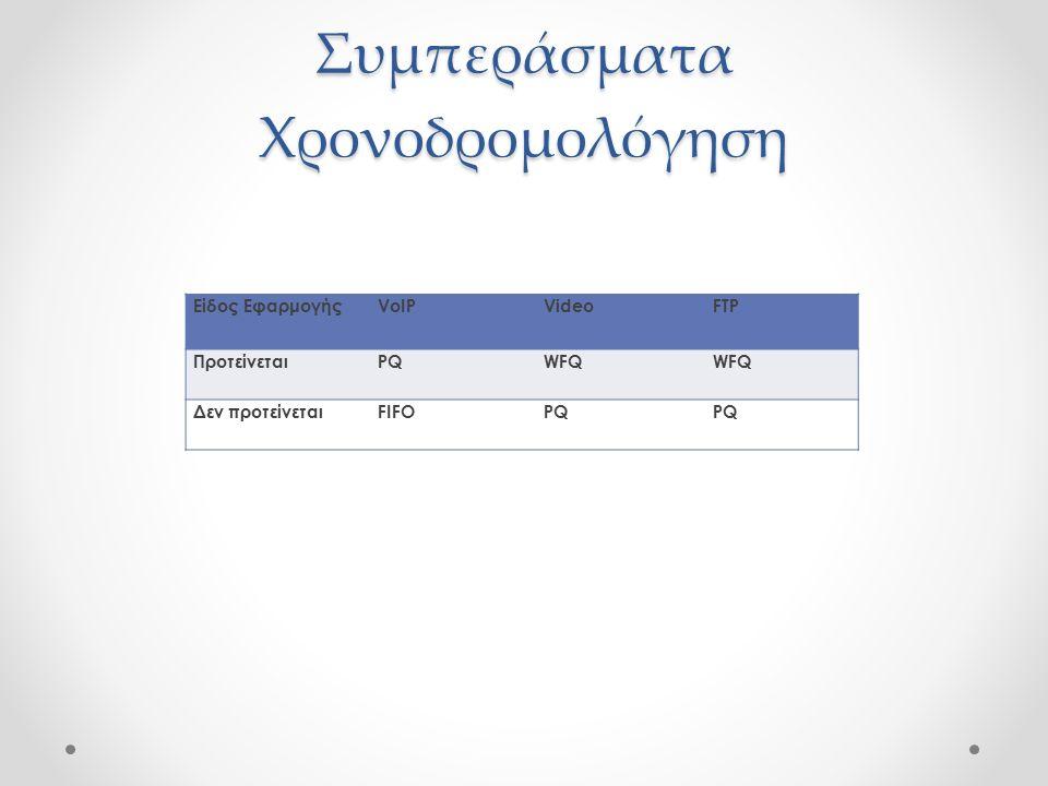 Συμπεράσματα Χρονοδρομολόγηση Είδος ΕφαρμογήςVoIPVideoFTP ΠροτείνεταιPQWFQ Δεν προτείνεταιFIFOPQ