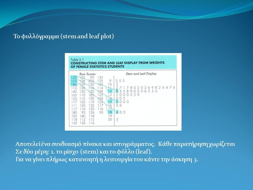 Το φυλλόγραμμα (stem and leaf plot) Αποτελεί ένα συνδυασμό πίνακα και ιστογράμματος. Κάθε παρατήρηση χωρίζεται Σε δύο μέρη: 1. το μίσχο (stem) και το