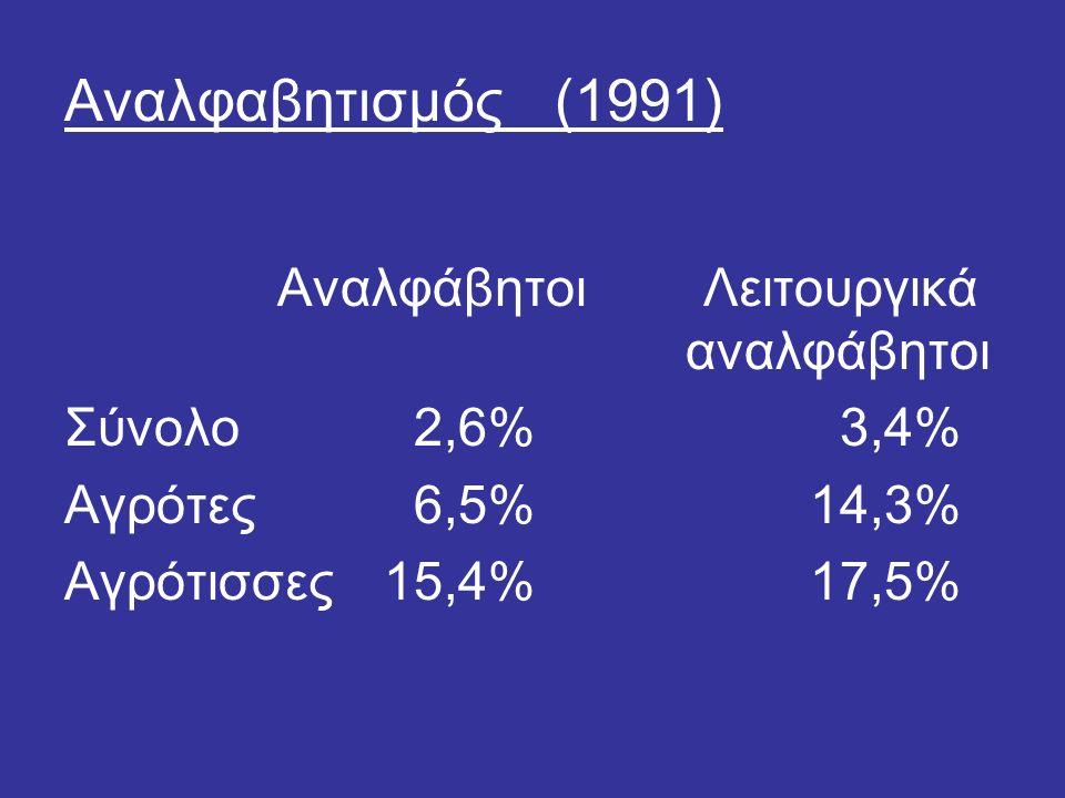 Αναλφαβητισμός (1991) ΑναλφάβητοιΛειτουργικά αναλφάβητοι Σύνολο 2,6% 3,4% Αγρότες 6,5%14,3% Αγρότισσες15,4%17,5%