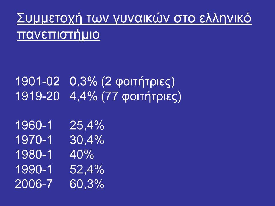 Συμμετοχή των γυναικών στο ελληνικό πανεπιστήμιο 1901-02 0,3% (2 φοιτήτριες) 1919-204,4% (77 φοιτήτριες) 1960-1 25,4% 1970-1 30,4% 1980-1 40% 1990-1 52,4% 2006-7 60,3%