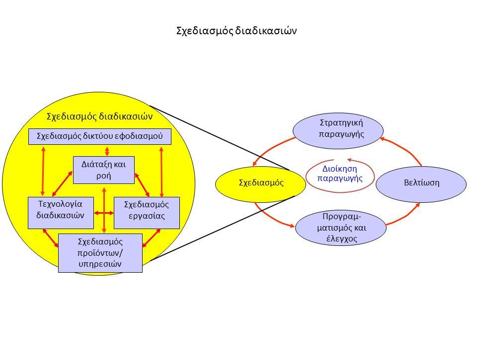 Στρατηγική παραγωγής Σχεδιασμός Βελτίωση Προγραμ- ματισμός και έλεγχος Διοίκηση παραγωγής Σχεδιασμός διαδικασιών Σχεδιασμός δικτύου εφοδιασμού Διάταξη