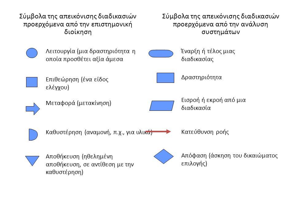 Καθυστέρηση (αναμονή, π.χ., για υλικά) Λειτουργία (μια δραστηριότητα η οποία προσθέτει αξία άμεσα Επιθεώρηση (ένα είδος ελέγχου) Μεταφορά (μετακίνηση)