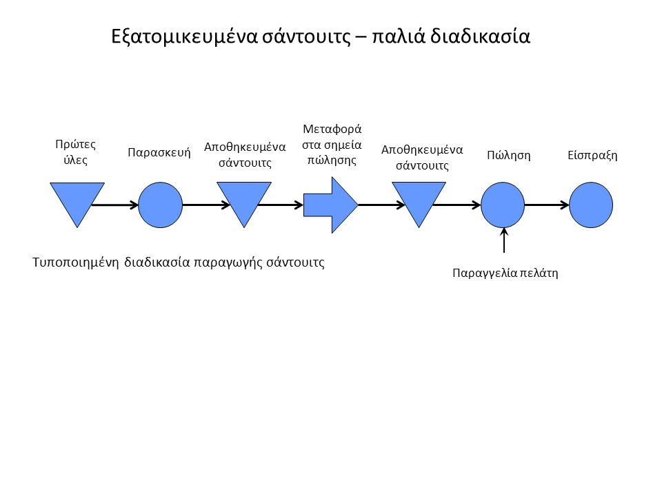 Τυποποιημένη διαδικασία παραγωγής σάντουιτς Πρώτες ύλες Παρασκευή Αποθηκευμένα σάντουιτς Μεταφορά στα σημεία πώλησης Αποθηκευμένα σάντουιτς Παραγγελία