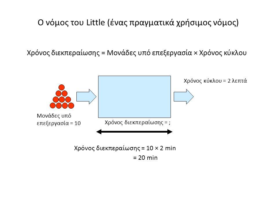 Χρόνος διεκπεραίωσης = Μονάδες υπό επεξεργασία × Χρόνος κύκλου Ο νόμος του Little (ένας πραγματικά χρήσιμος νόμος) Χρόνος κύκλου = 2 λεπτά Χρόνος διεκ
