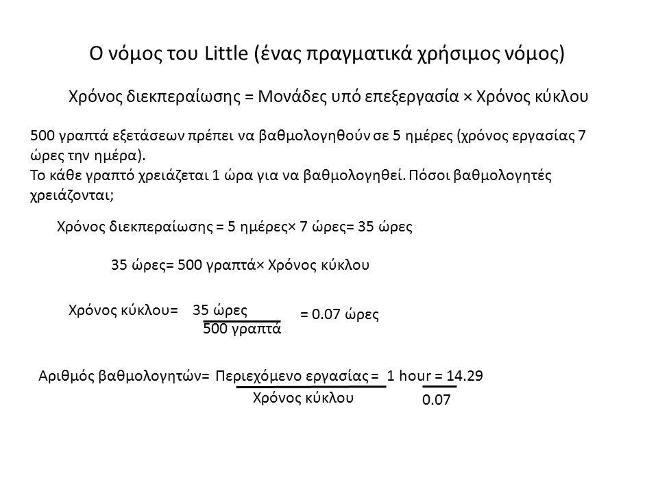 Χρόνος διεκπεραίωσης = Μονάδες υπό επεξεργασία × Χρόνος κύκλου Ο νόμος του Little (ένας πραγματικά χρήσιμος νόμος) Χρόνος διεκπεραίωσης = 5 ημέρες× 7