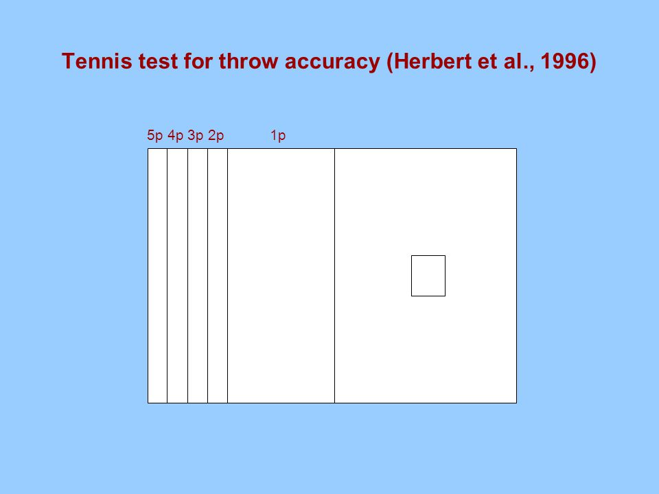Tennis test for throw accuracy (Herbert et al., 1996) 5p 4p 3p 2p 1p