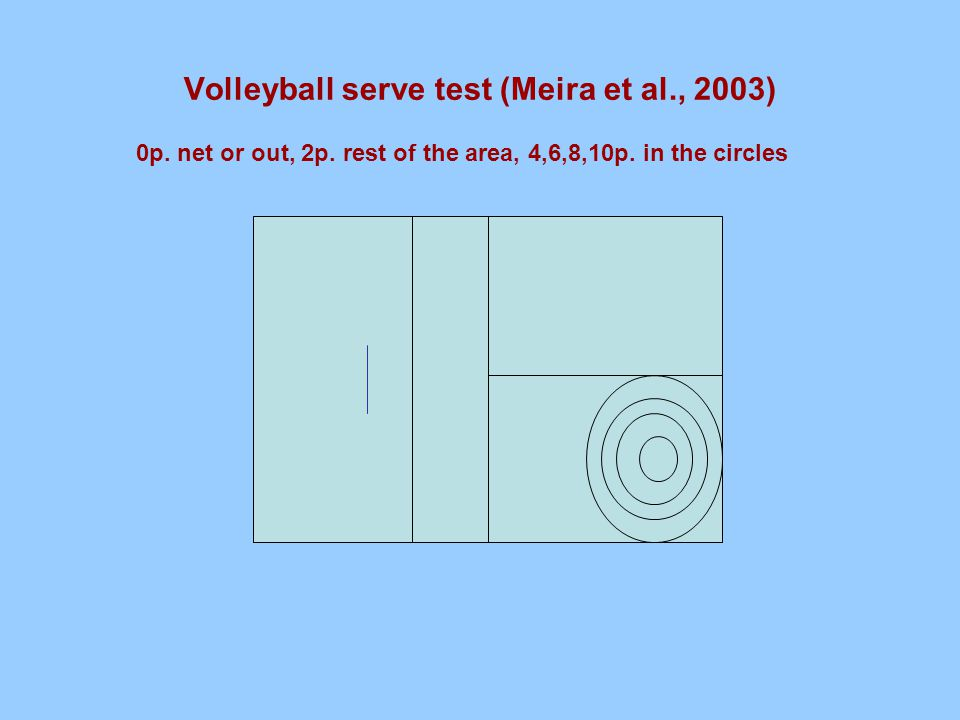 Volleyball serve test (Meira et al., 2003) 0p. net or out, 2p.