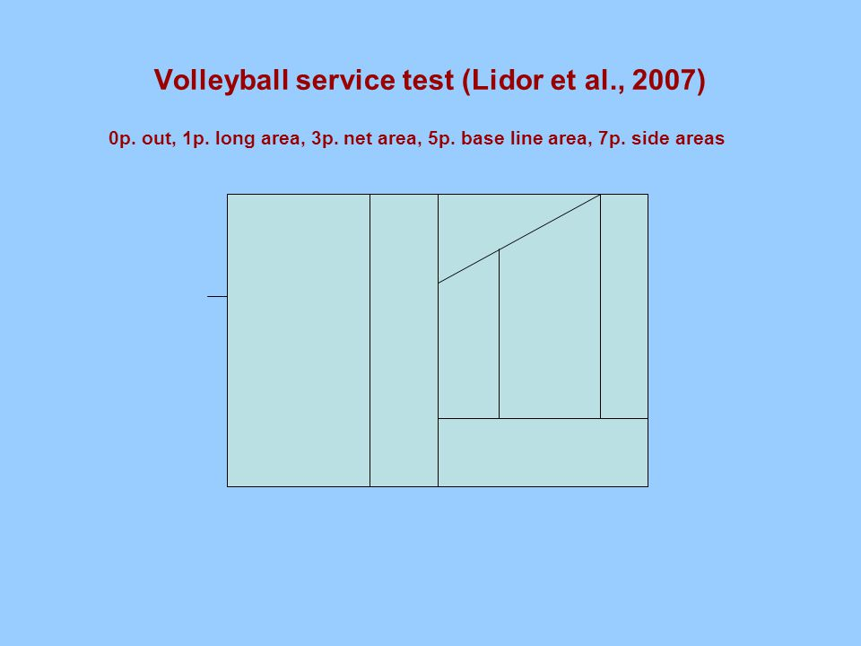 Volleyball service test (Lidor et al., 2007) 0p. out, 1p.