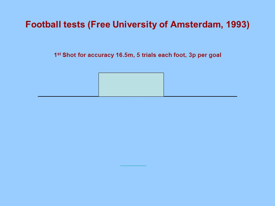 Football tests (Free University of Amsterdam, 1993) 1 st Shot for accuracy 16.5m, 5 trials each foot, 3p per goal