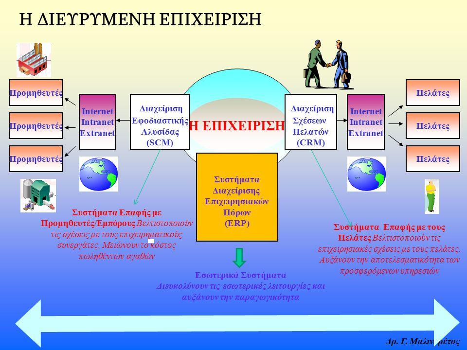 Δρ. Γ. Μαλινδρέτος Η ΕΠΙΧΕΙΡΙΣΗ Internet Intranet Extranet Διαχείριση Σχέσεων Πελατών (CRM) Πελάτες Συστήματα Διαχείρισης Επιχειρησιακών Πόρων (ERP) Δ