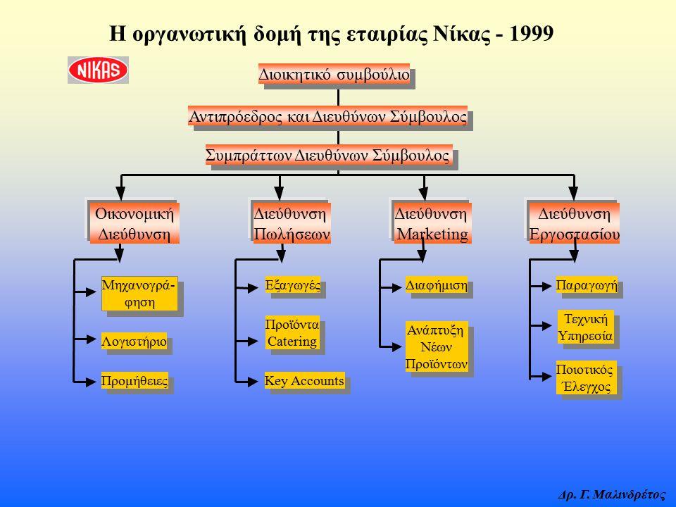 Δρ. Γ. Μαλινδρέτος Η οργανωτική δομή της εταιρίας Νίκας - 1999 Διοικητικό συμβούλιο Αντιπρόεδρος και Διευθύνων Σύμβουλος Συμπράττων Διευθύνων Σύμβουλο