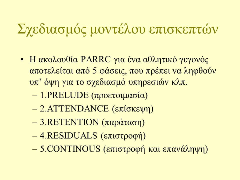 Σχεδιασμός μοντέλου επισκεπτών Η ακολουθία PARRC για ένα αθλητικό γεγονός αποτελείται από 5 φάσεις, που πρέπει να ληφθούν υπ' όψη για το σχεδιασμό υπηρεσιών κλπ.
