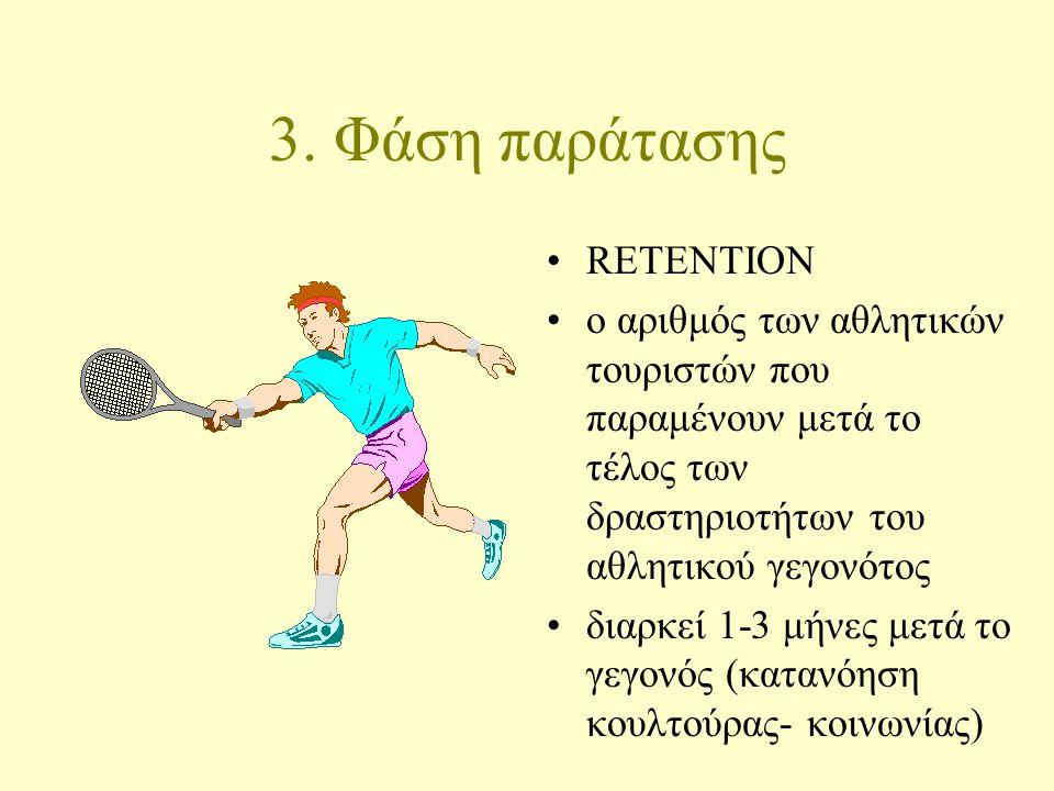 3. Φάση παράτασης RETENTION ο αριθμός των αθλητικών τουριστών που παραμένουν μετά το τέλος των δραστηριοτήτων του αθλητικού γεγονότος διαρκεί 1-3 μήνε