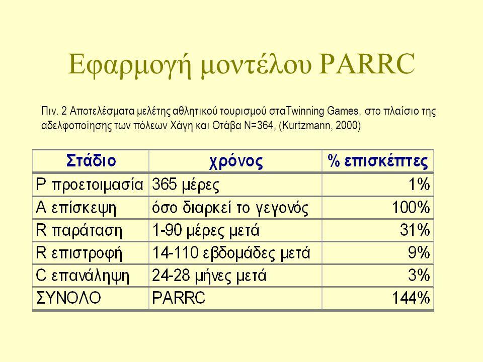 Εφαρμογή μοντέλου PARRC Πιν.