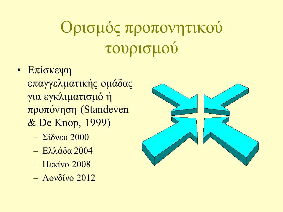 Ορισμός προπονητικού τουρισμού Επίσκεψη επαγγελματικής ομάδας για εγκλιματισμό ή προπόνηση (Standeven & De Knop, 1999) –Σίδνευ 2000 –Ελλάδα 2004 –Πεκίνο 2008 –Λονδίνο 2012