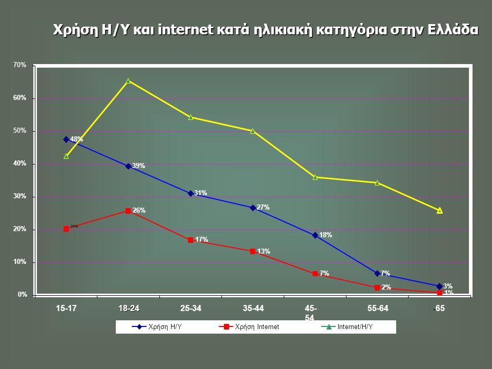 Χρήση Η/Υ και internet κατά ηλικιακή κατηγόρια στην Ελλάδα Πηγή : Γενική Γραμματεία Βιομηχανίας, e - business forum, (www.ebusinessforum.gr)www.ebusin