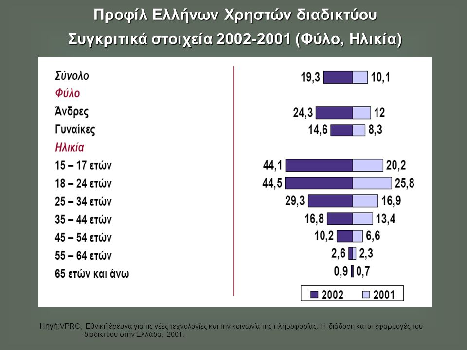 Προφίλ Ελλήνων Χρηστών διαδικτύου Συγκριτικά στοιχεία 2002-2001 (Φύλο, Ηλικία) Πηγή: VPRC, Εθνική έρευνα για τις νέες τεχνολογίες και την κοινωνία της πληροφορίας.
