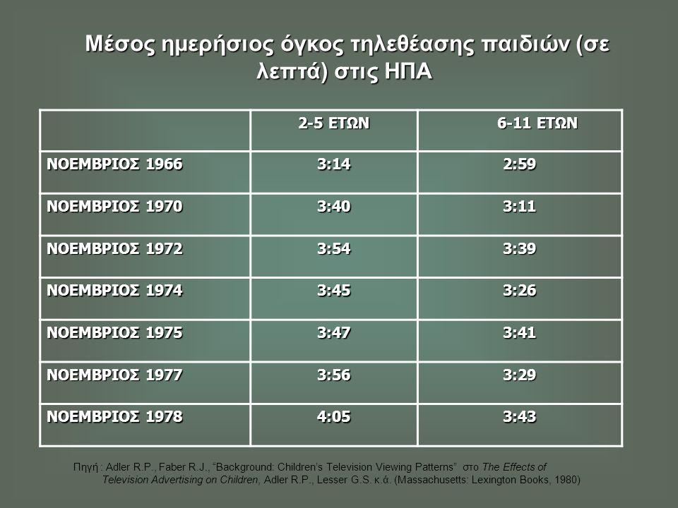 Μέσος ημερήσιος όγκος τηλεθέασης παιδιών (σε λεπτά) στις ΗΠΑ Μέσος ημερήσιος όγκος τηλεθέασης παιδιών (σε λεπτά) στις ΗΠΑ 2-5 ΕΤΩΝ 6-11 ΕΤΩΝ 6-11 ΕΤΩΝ ΝΟΕΜΒΡΙΟΣ 1966 3:14 2:59 ΝΟΕΜΒΡΙΟΣ 1970 3:40 3:11 ΝΟΕΜΒΡΙΟΣ 1972 3:54 3:39 ΝΟΕΜΒΡΙΟΣ 1974 3:453:26 ΝΟΕΜΒΡΙΟΣ 1975 3:473:41 ΝΟΕΜΒΡΙΟΣ 1977 3:563:29 ΝΟΕΜΒΡΙΟΣ 1978 4:053:43 Πηγή : Adler R.P., Faber R.J., Background: Children's Television Viewing Patterns στο The Effects of Television Advertising on Children, Adler R.P., Lesser G.S.