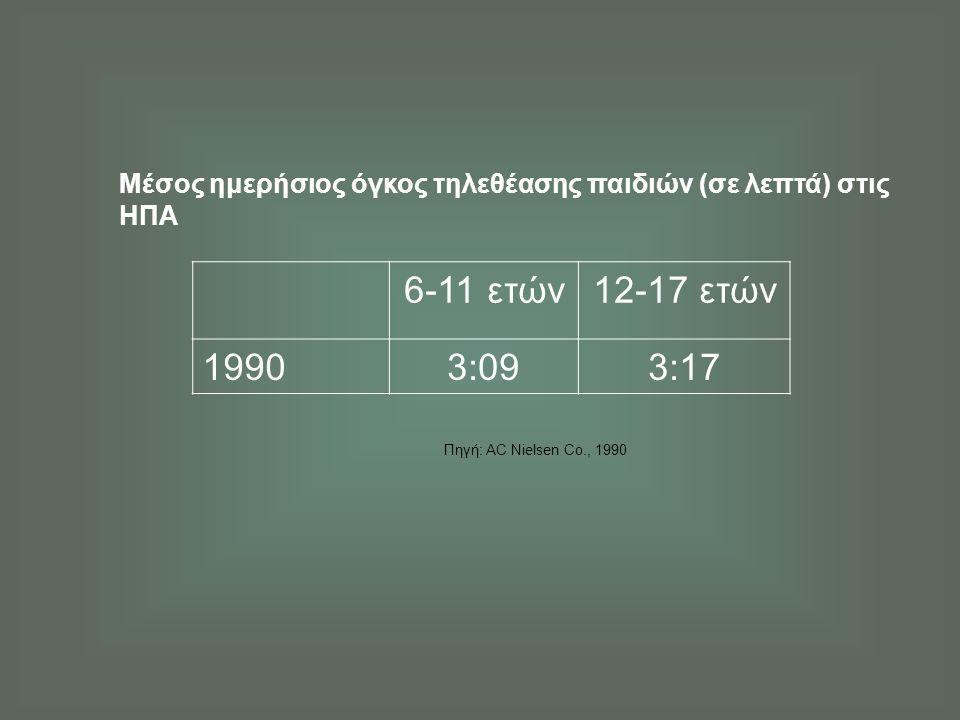 Μέσος ημερήσιος χρόνος κατανάλωσης ΜΜΕ παιδιών 2-17 ετών (σύμφωνα με τις δηλώσεις των γονέων) Πηγή: Woodard Ε.Η, Gridina Ν., Media in the Home 2000.
