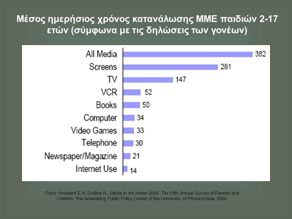 Μέσος ημερήσιος χρόνος κατανάλωσης ΜΜΕ παιδιών 2-17 ετών (σύμφωνα με τις δηλώσεις των γονέων) Πηγή: Woodard Ε.Η, Gridina Ν., Media in the Home 2000. T