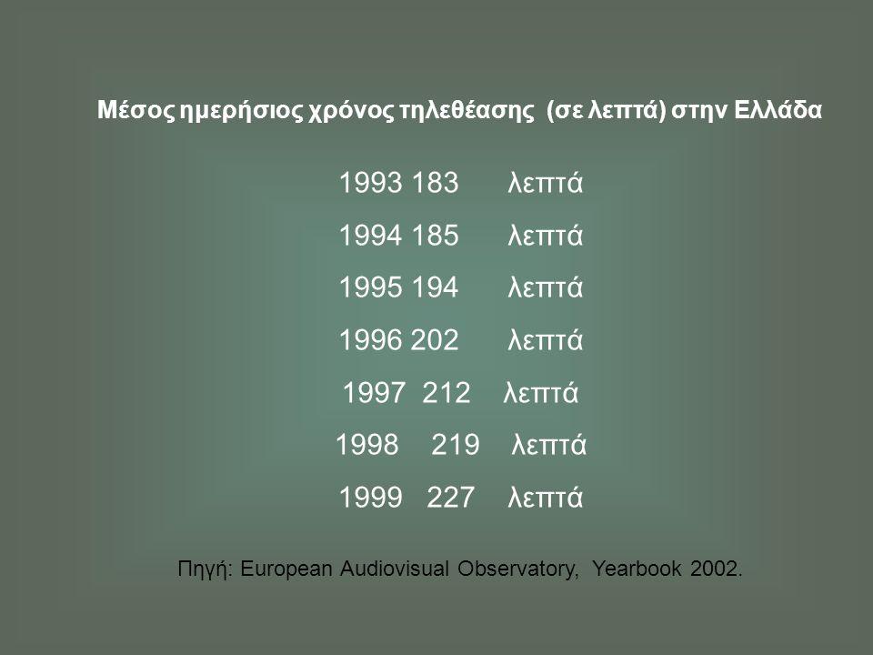 Μέσος ημερήσιος χρόνος τηλεθέασης (σε λεπτά) στην Ελλάδα 1993 183 λεπτά 1994 185 λεπτά 1995 194 λεπτά 1996 202 λεπτά 1997 212 λεπτά 1998 219 λεπτά 1999 227 λεπτά Πηγή: European Audiovisual Observatory, Yearbook 2002.