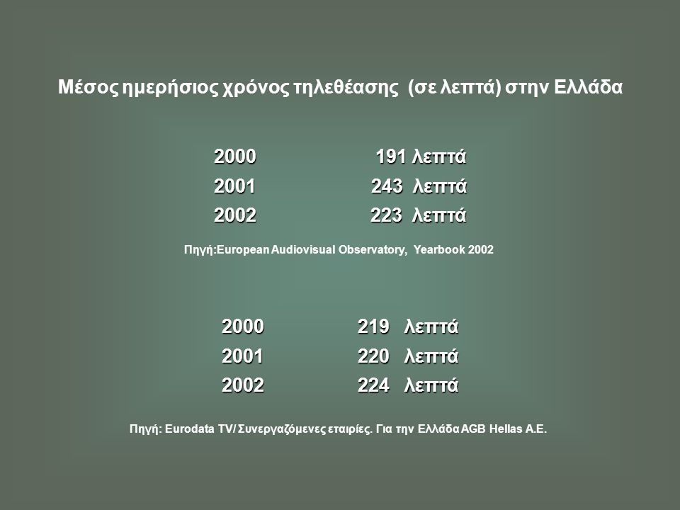 Μέσος ημερήσιος χρόνος τηλεθέασης (σε λεπτά) στην Ελλάδα 2000 191 λεπτά 2001 243 λεπτά 2001 243 λεπτά 2002 223 λεπτά Πηγή:European Audiovisual Observa