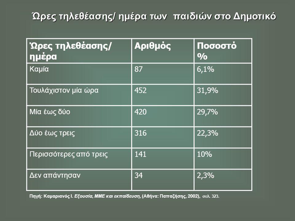 Ώρες τηλεθέασης/ ημέρα των παιδιών στο Δημοτικό Ώρες τηλεθέασης/ ημέρα ΑριθμόςΠοσοστό % Καμία 876,1% Τουλάχιστον μία ώρα 45231,9% Μία έως δύο 42029,7% Δύο έως τρεις 31622,3% Περισσότερες από τρεις 14110% Δεν απάντησαν 342,3% Πηγή: Καμαριανός Ι.