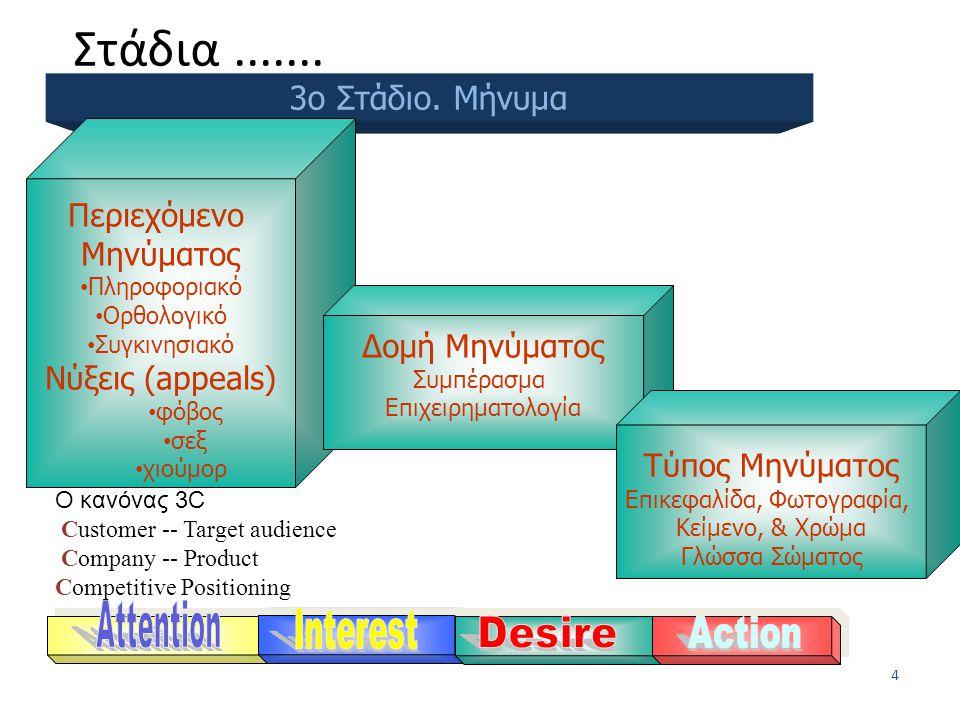 3 1 ο Στάδιο. Κοινό Στόχος 2 ο Στάδιο. Στόχοι Στάδιο Βαθμού Αγοραστικής δυνατότητας – PLC Αγορά Αποδοχή Προτίμηση Αρέσκεια Γνώση Ενημέρωση Στάδια στην