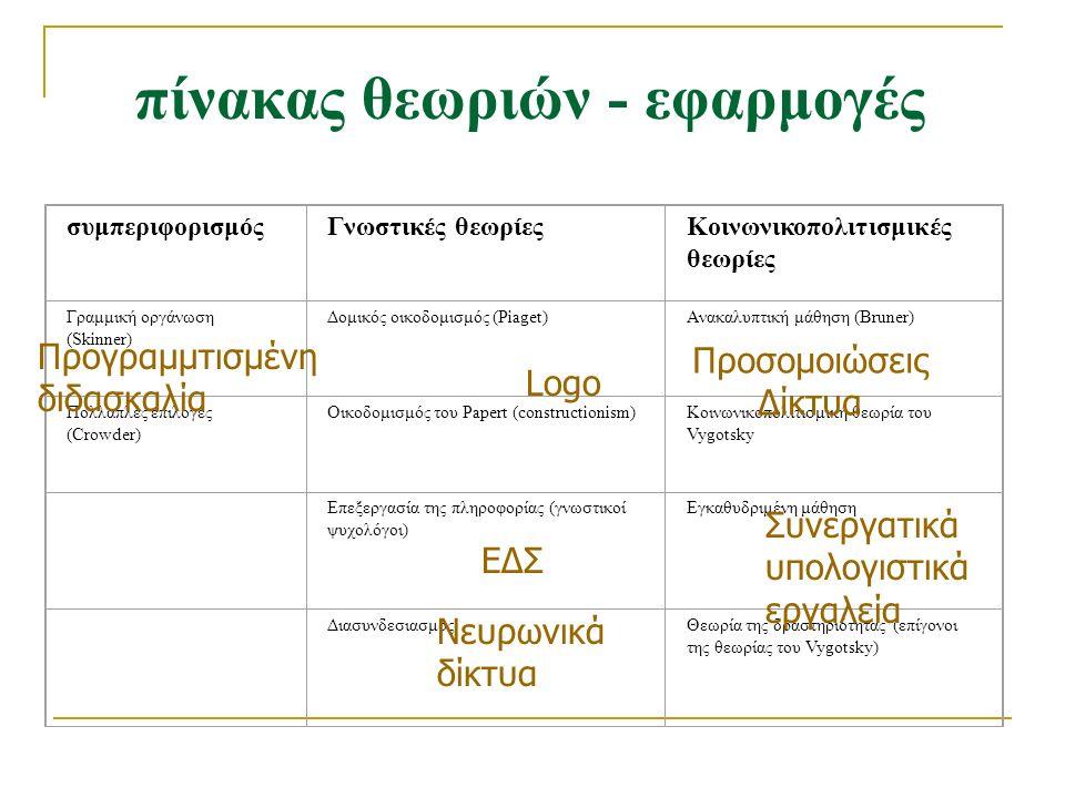 πίνακας θεωριών - εφαρμογές συμπεριφορισμόςΓνωστικές θεωρίεςΚοινωνικοπολιτισμικές θεωρίες Γραμμική οργάνωση (Skinner) Δομικός οικοδομισμός (Piaget)Ανα