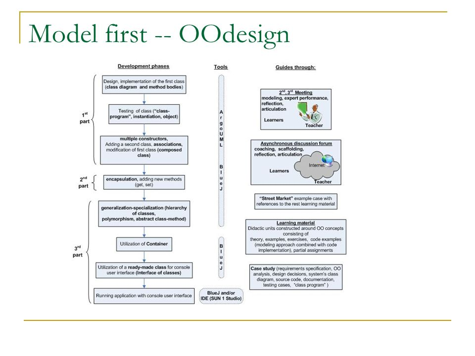 Model first -- OOdesign