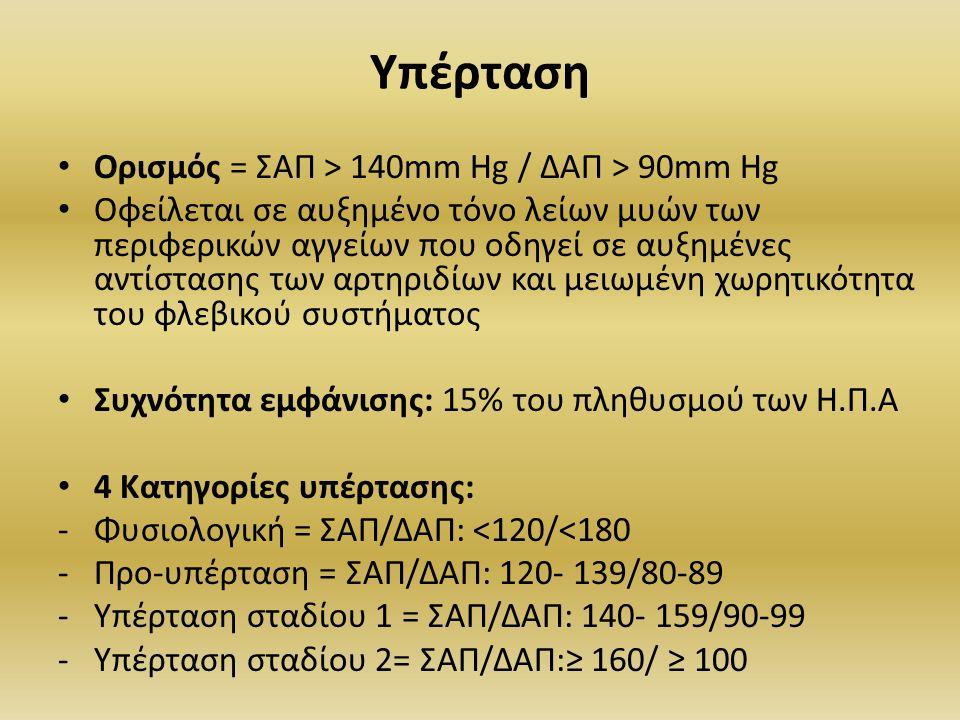 Υπέρταση Ορισμός = ΣΑΠ > 140mm Hg / ΔΑΠ > 90mm Hg Οφείλεται σε αυξημένο τόνο λείων μυών των περιφερικών αγγείων που οδηγεί σε αυξημένες αντίστασης των