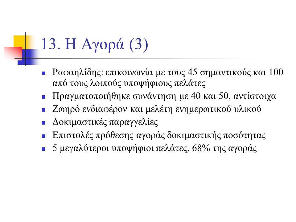 13. Η Αγορά (3) Ραφαηλίδης: επικοινωνία με τους 45 σημαντικούς και 100 από τους λοιπούς υποψήφιους πελάτες Πραγματοποιήθηκε συνάντηση με 40 και 50, αν