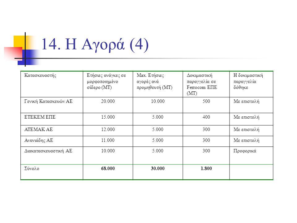 14. Η Αγορά (4) ΚατασκευαστήςΕτήσιες ανάγκες σε μορφοποιημένο σίδερο (ΜΤ) Max.