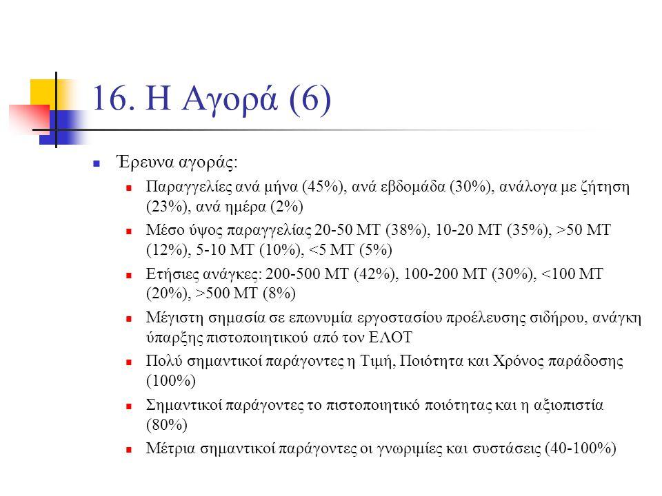 16. Η Αγορά (6) Έρευνα αγοράς: Παραγγελίες ανά μήνα (45%), ανά εβδομάδα (30%), ανάλογα με ζήτηση (23%), ανά ημέρα (2%) Μέσο ύψος παραγγελίας 20-50 ΜΤ